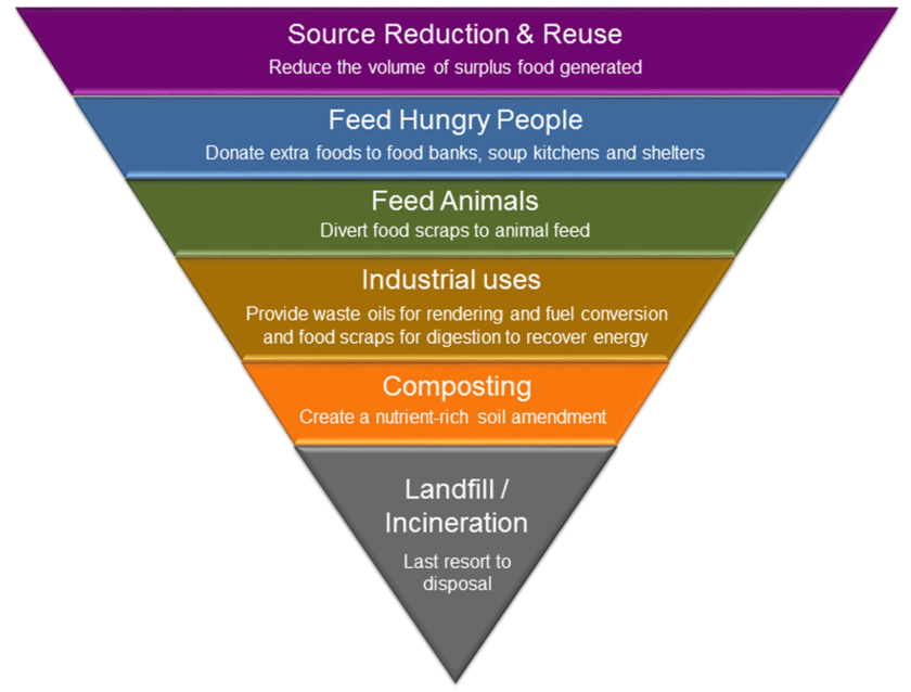 EPA's Food Recovery Hierarchy