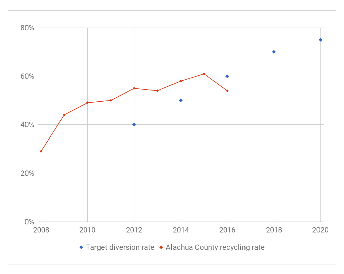 Alachua County Recycling Rate vs. Target Diversion Rate